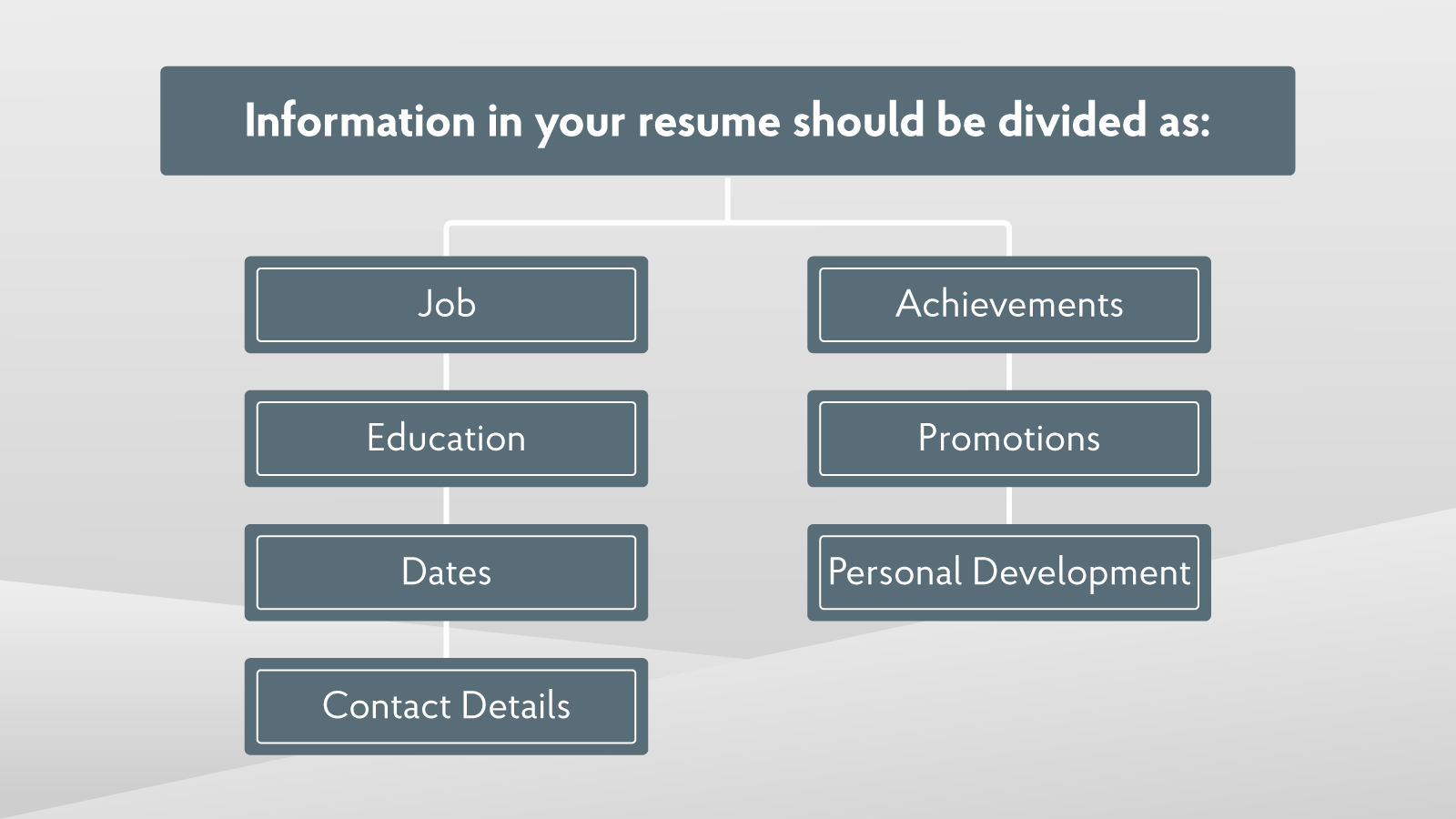 How To Write Your Achievements In The Resume