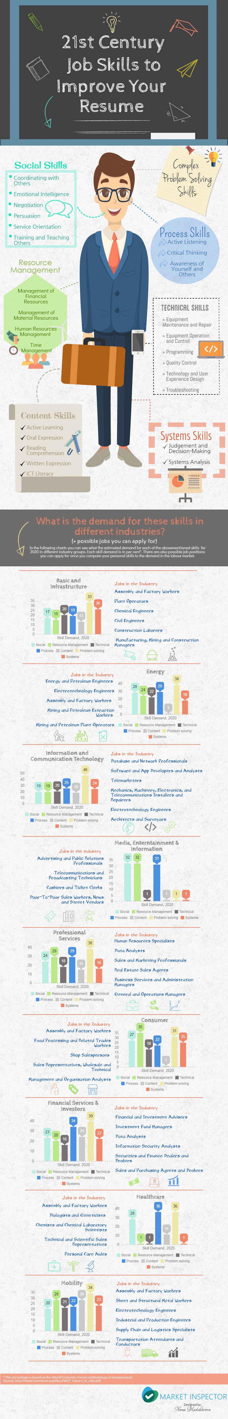 Skills For A Resume Infographic  Skills To Include On Your Resume
