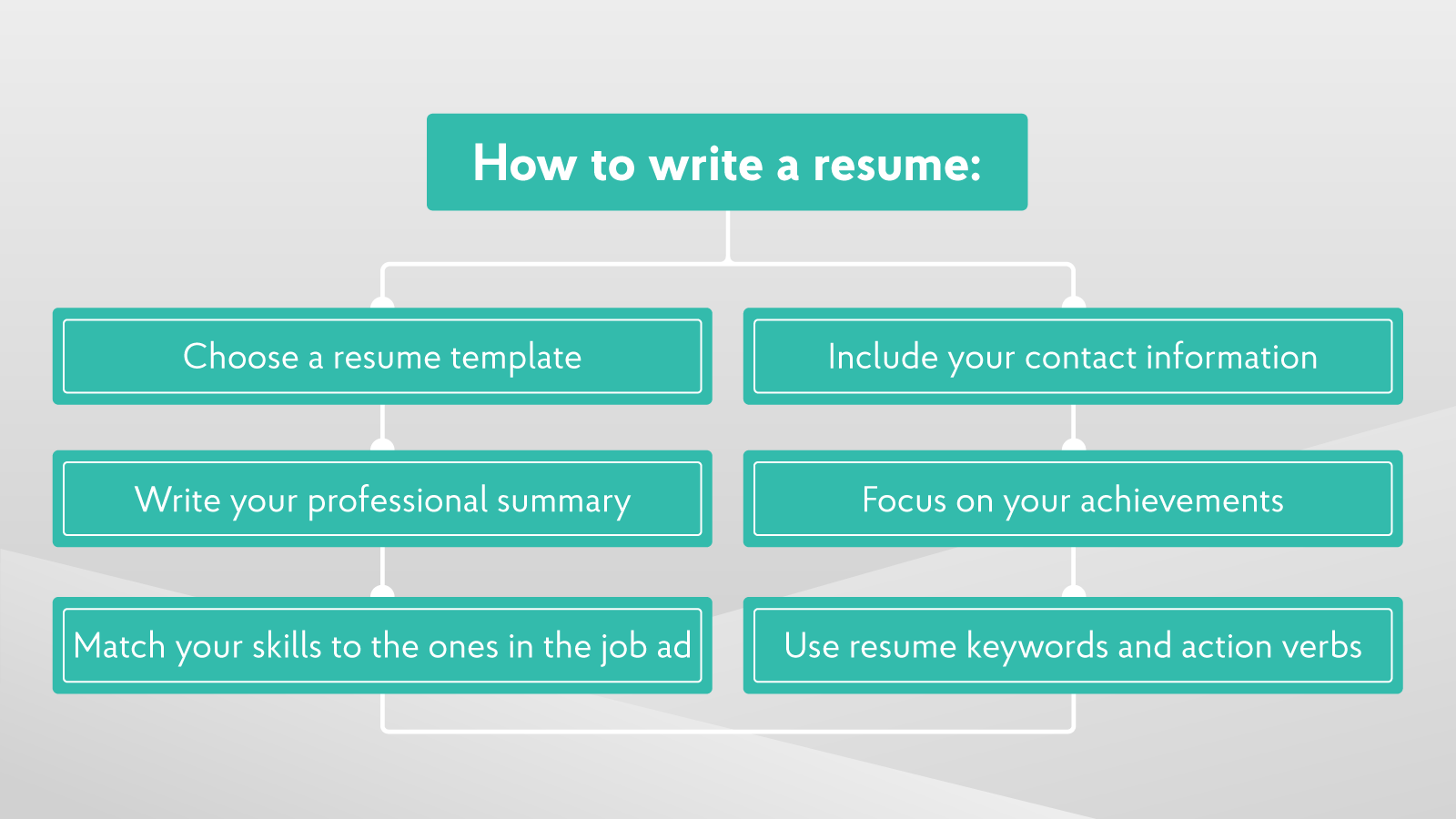 how to write a resume step by step