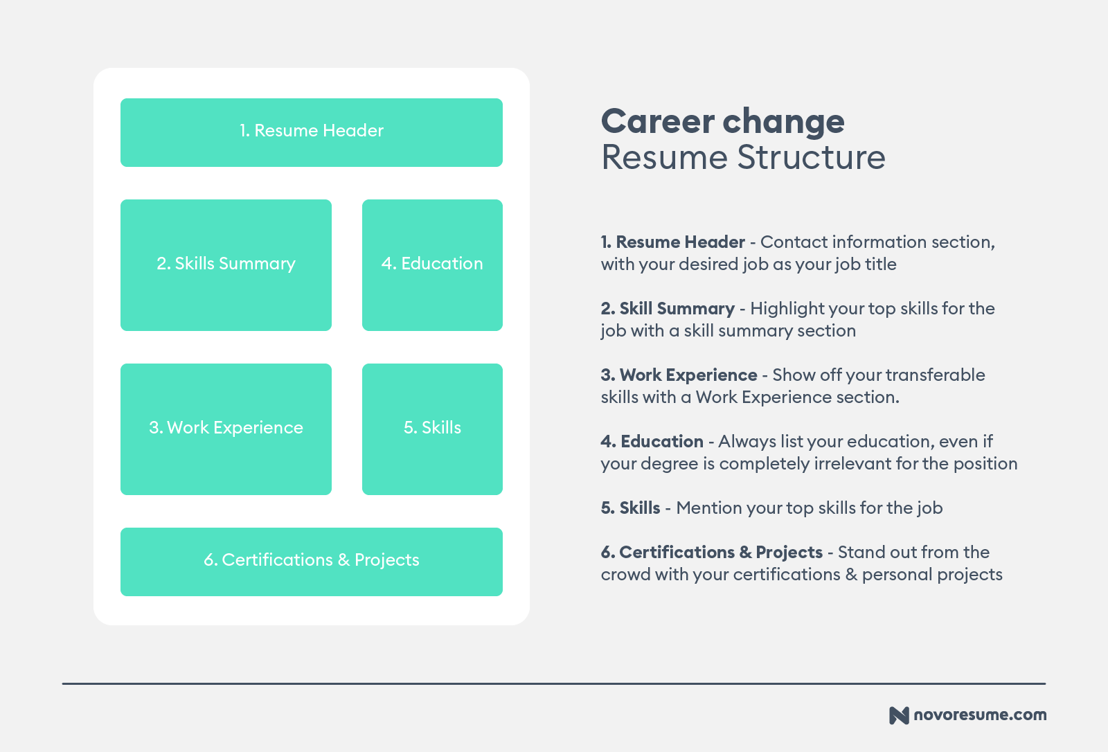 Changing Industries Cover Letter from d.novoresume.com