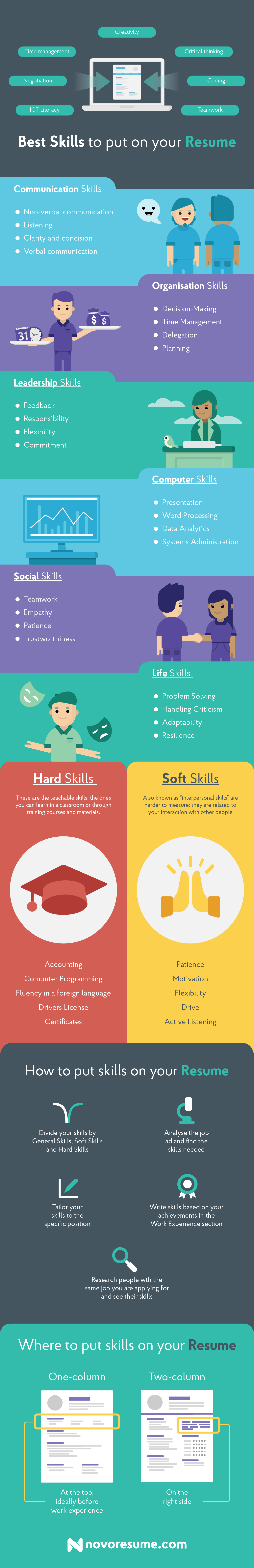 Infographic Skills To Put On Resume
