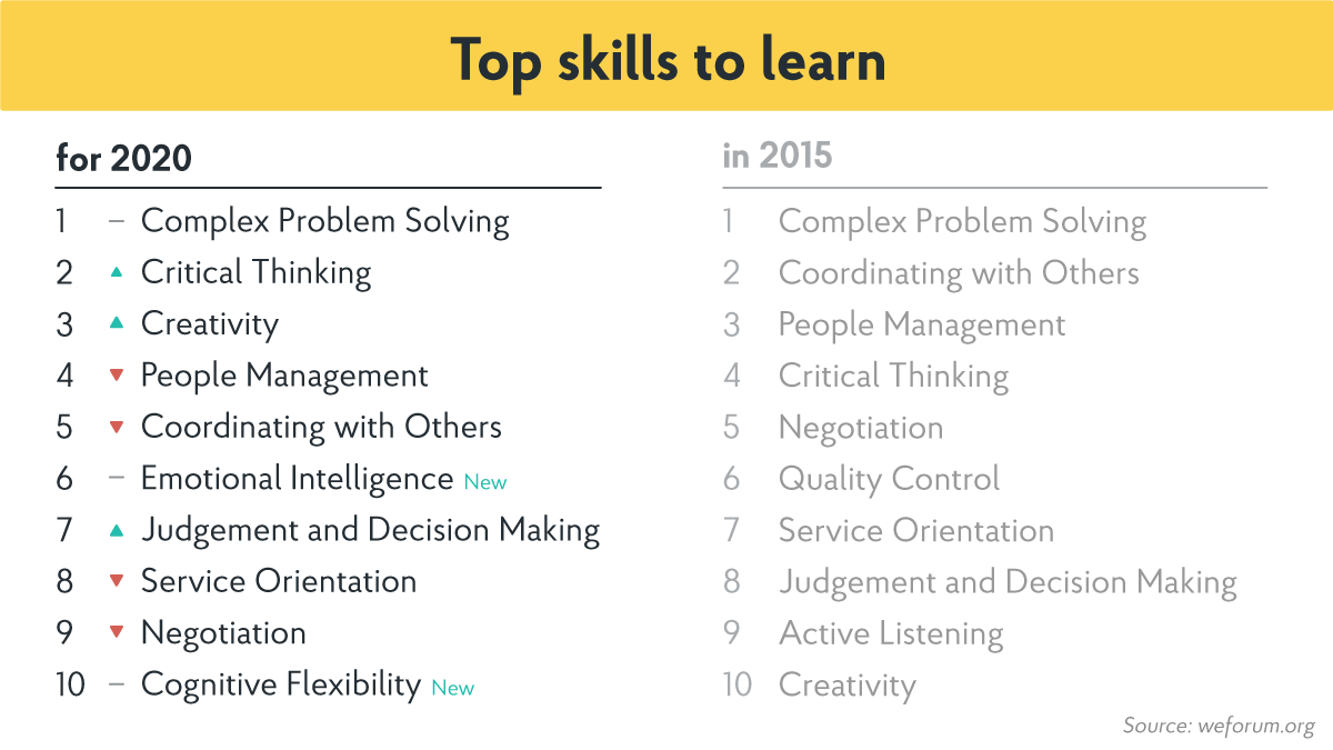 best skills to learn now